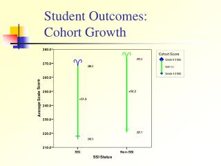 Student Outcomes: Cohort Growth