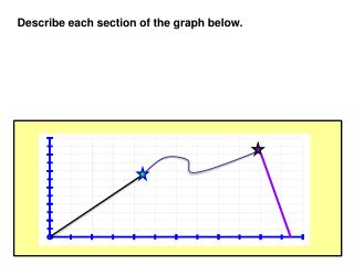 Describe each section of the graph below.