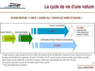 Le cycle de vie d'une voiture