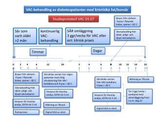 VAC-behandling  av diabetespatienter med  kroniska  fot/bensår