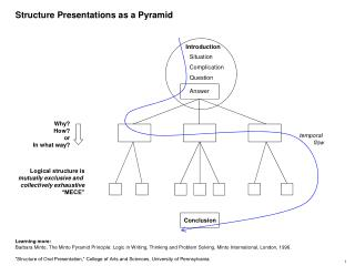 Structure Presentations as a Pyramid