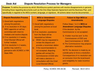 Desk Aid            Dispute Resolution Process for Managers