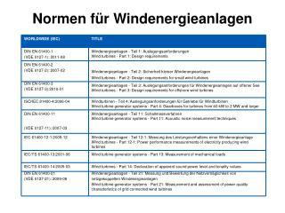 Normen für Windenergieanlagen
