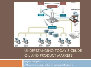 Understanding Today's Crude Oil and Product Markets