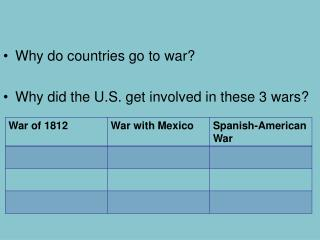 Why do countries go to war? Why did the U.S. get involved in these 3 wars?