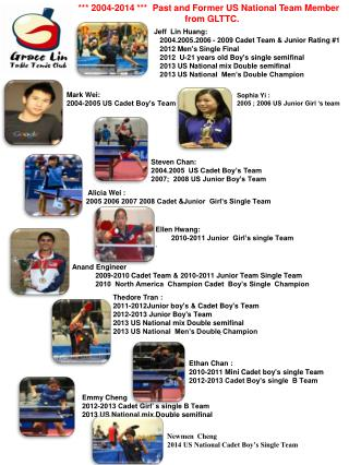 Anand Engineer              2009-2010 Cadet Team & 2010-2011 Junior Team Single Team