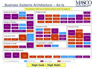 Business Systems Architecture � As-Is
