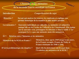 L'historien et les mémoires  de la Seconde Guerre mondiale en France