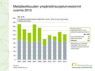Metsäteollisuuden ympäristönsuojeluinvestoinnit vuonna 2013