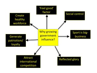 Why growing government influence?