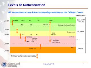 Levels of Authentication