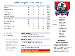 2012 Final Regular Season Standings