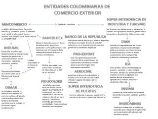 ENTIDADES COLOMBIANAS DE  COMERCIO EXTERIOR