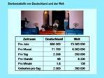 Sterbestatistik von Deutschland und der Welt