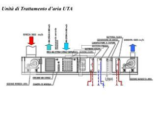 Unit� di Trattamento d�aria UTA
