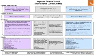 Keystone Science School Snow Science Curriculum Map