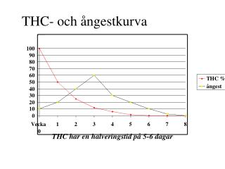 THC- och ångestkurva