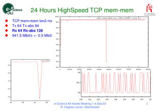 24 Hours HighSpeed TCP mem-mem