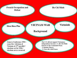 VIETNAM WAR Background