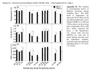 Wang et al.— American Journal of Botany  101(5): 796-802. 2014. – Data  Supplement  S2  – Page 1