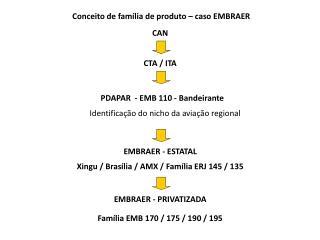 Conceito de família de produto – caso EMBRAER