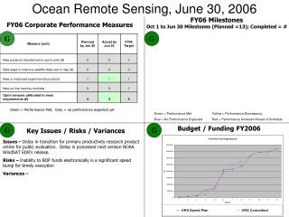 Ocean Remote Sensing, June 30, 2006
