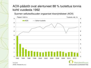 AOX-päästöt  ovat  alentuneet  88  % tuotettua tonnia kohti vuodesta 1992