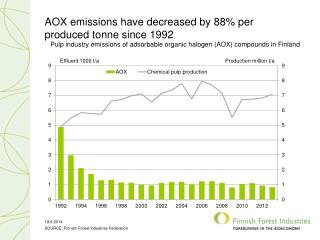 AOX  emissions have decreased by  88%  per produced  tonne  since 1992