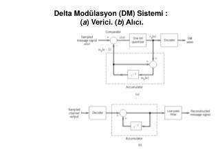 Delta Modülasyon ( DM ) Si stem i :  ( a )  Verici . ( b )  Alıcı .