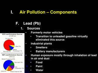 Air Pollution – Components Lead (Pb) Sources Formerly motor vehicles