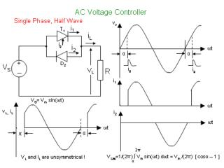 Single Phase, Full wave, R load