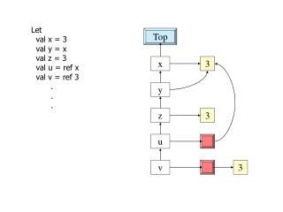 Let    val x = 3   val y = x   val z = 3   val u = ref x   val v = ref 3         .         .