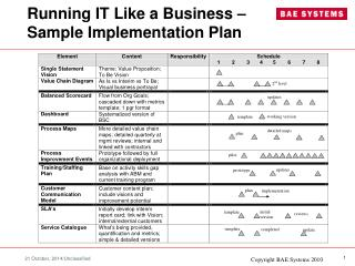 Running IT Like a Business – Sample Implementation Plan