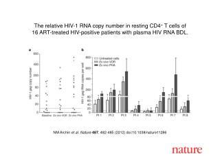 NM Archin  et al. Nature 487 , 482-485 (2012) doi:10.1038/nature11286