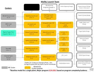 * Baseline model for a single plant, Major program  SCALABLE  based on program complexity/cadence