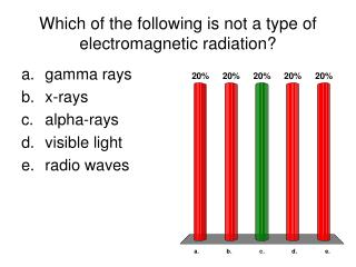 Which of the following is not a type of electromagnetic radiation?