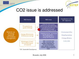CO2 issue is addressed