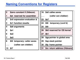 Naming Conventions for Registers
