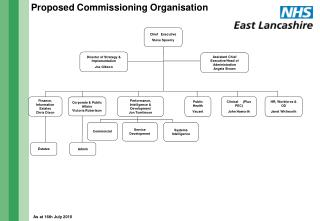 Proposed Commissioning Organisation