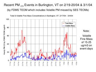 Recent PM  2.5  Events in Burlington, VT on 2/19-20/04 & 3/1/04