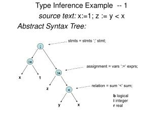 Type Inference Example  -- 1 source text:  x:=1; z := y < x Abstract Syntax Tree: