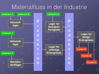 Materialfluss in der Industrie