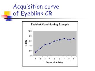 Acquisition curve  of Eyeblink CR
