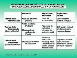 PARADIGMAS INTERPRETATIVOS DEL CAMBIO SOCIAL: SU APLICACIÓN AL DESARROLLO Y A LA MIGRACIÓN