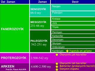 PROTEROZOYİK      2.500-542 my
