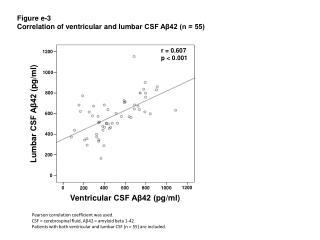 Figure  e-3 Correlation  of  ventricular  and  lumbar  CSF Aβ42 (n = 55)