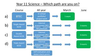 Year 11 Science – Which path are you on?