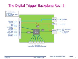 The Digital Trigger Backplane Rev. 2