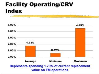 Facility Operating/CRV Index
