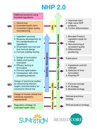 Regulatory strategy for extended health claim